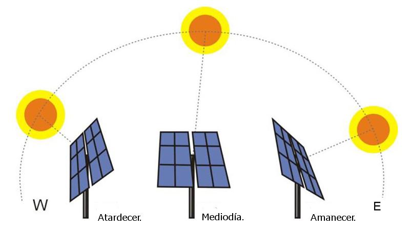 seguidores-solares